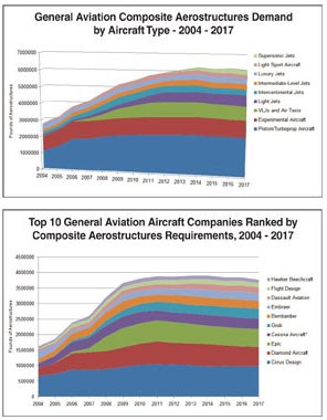 *Cessna Aircraft composite volumes include production of Columbia Aircraft models 350 and 400.