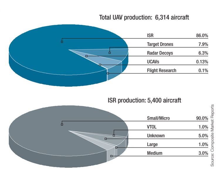 2007-2008 UAV airframe production