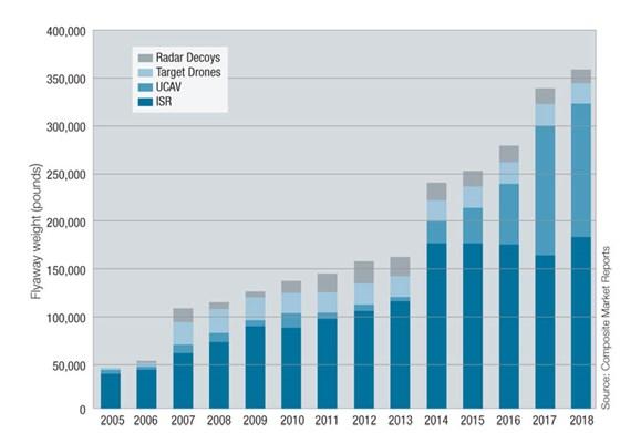 2005-2018 estimated composite aerostructures flyaway weight