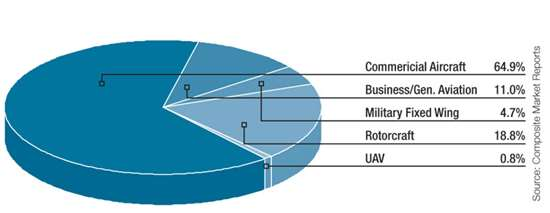 2009-2018 estimated flyaway weight, UAVs vs. all aircraft