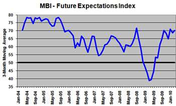 MBI - Future Expectations Index