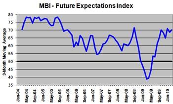 MBI - Future Expectations Index