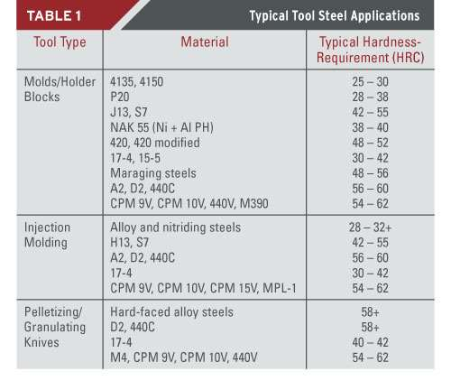 tool steel heat treating