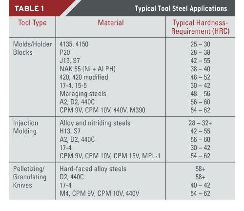 tool steel heat treating