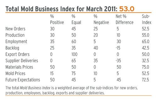 total mold business index March 2011