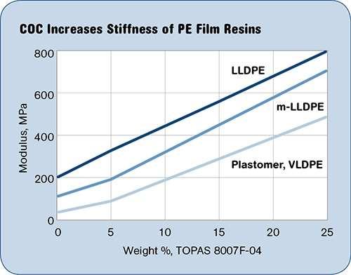 COC increases stiffness of polyolefin film resins.