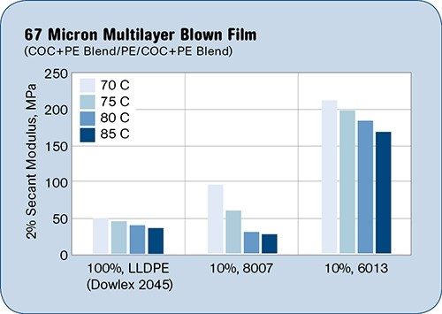 Topas COC adds stiffness and heat resistance to LLDPE blown film.