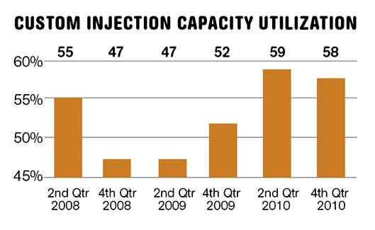 Custom injection molding capacity utilization