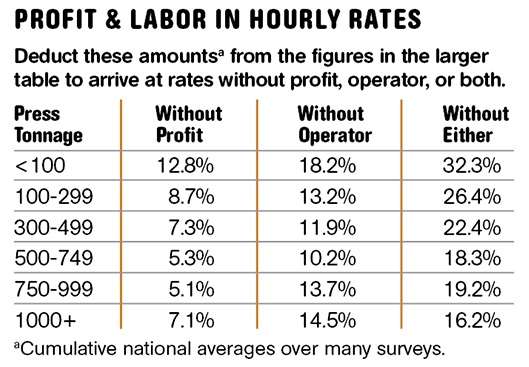 Profit and labor in custom injection molding hourly rates