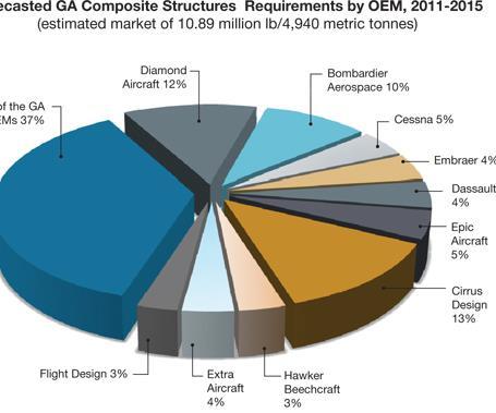 aviation outlook composites in general aviation 2011 2020 rh compositesworld com Air Force One Diagram Air Diagram