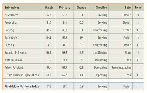 mold making business index March 2013