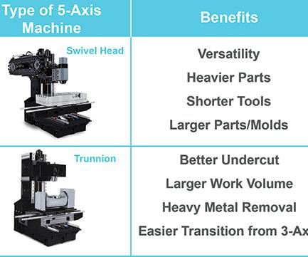 five axis machining centers