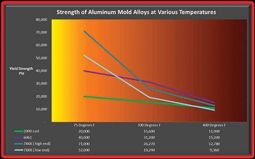 mold graph