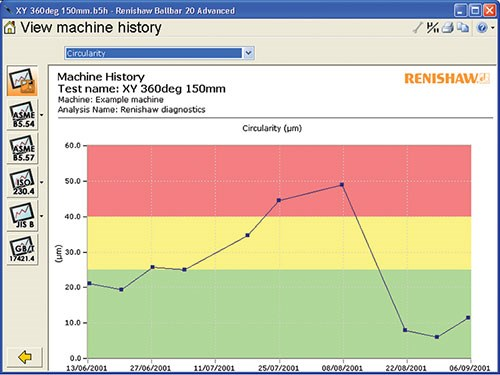 Ballbar test results