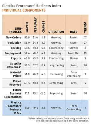 Processors' Growth Returns