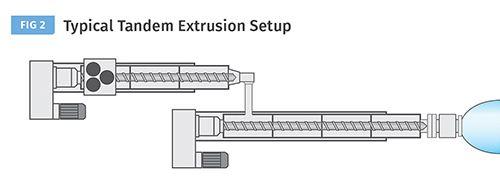 Extrusión tándem de espuma de baja densidad