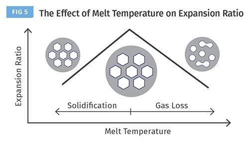 El control de la temperatura de fundido es crucial para maximizar la relación de expansión de la espuma.