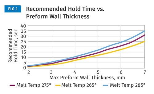 El tiempo de espera depende del grosor de la pared de la preforma y la temperatura de fusión.