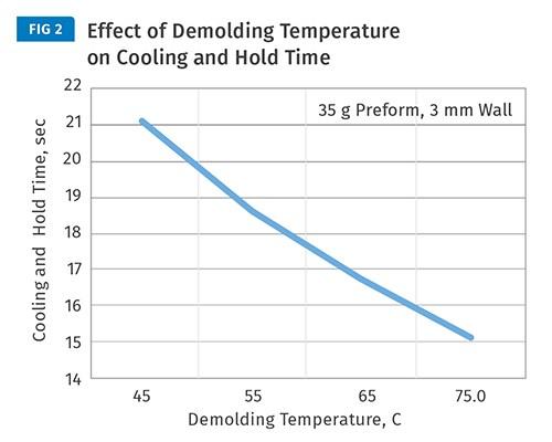 Mejoras considerables en el  tiempo de ciclo se pueden lograr con temperaturas más altas.