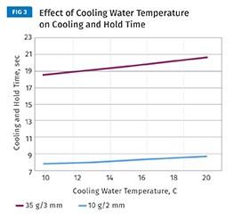 El costo de la provisión de agua fría y aire acondicionado en la máquina, para evitar la sudoración del molde puede pesar más que las pequeñas mejoras en tiempo de ciclo para estas preformas.