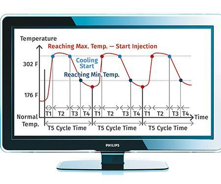 hot/cold injection molding temperature cycle