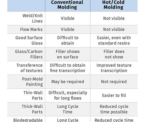 conventional vs hot/cold injection molding