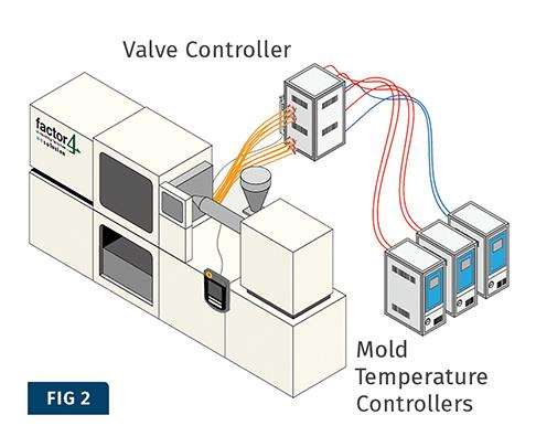 Hot/cold molding cell using water as heating medium