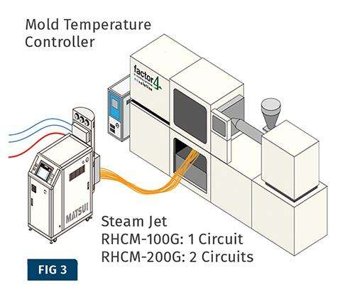 RHCM molding cell using steam as heating medium