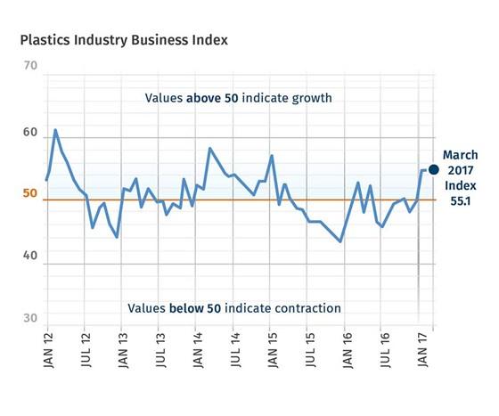 Gardner Business Index Plastics