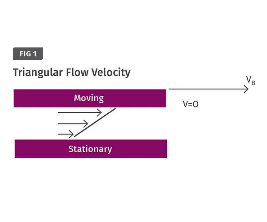 Drag-flow velocity with a moving plate