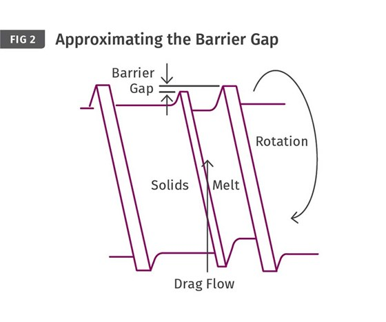 Approximating the Barrier Gap.