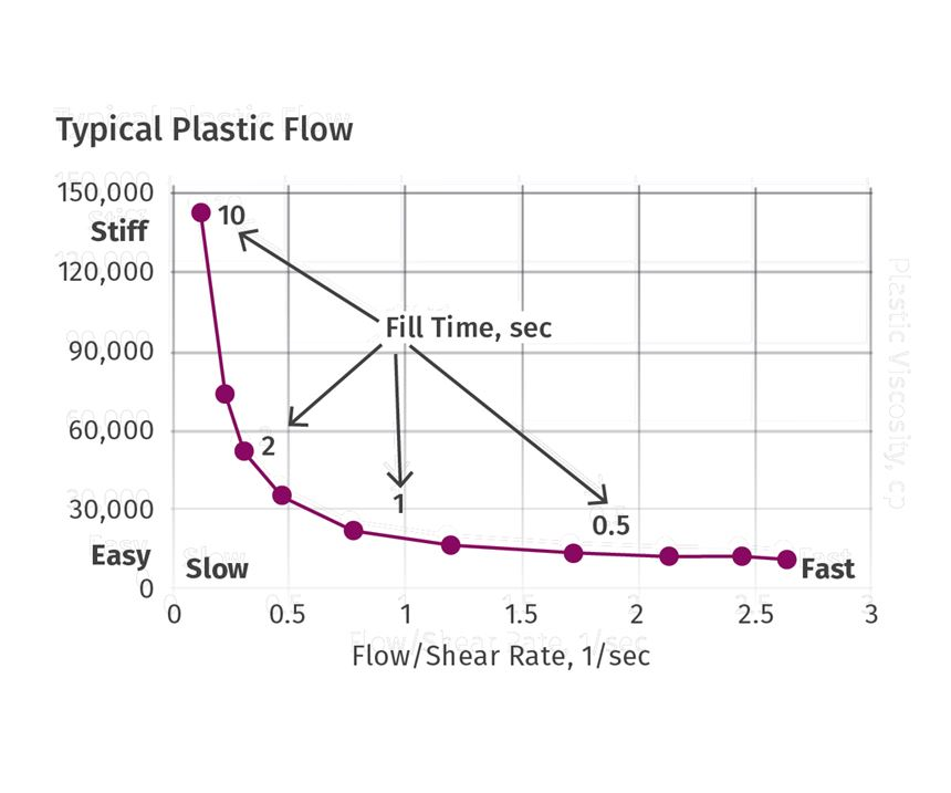 typical plastic flow, flow/shear rate over time