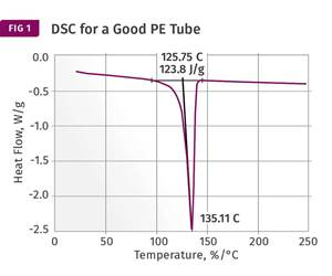 DSC scans for polyethylene tubes