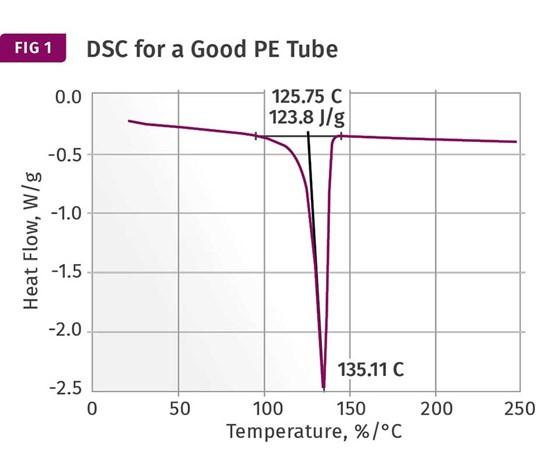 DSC scans for polyethylene tubes