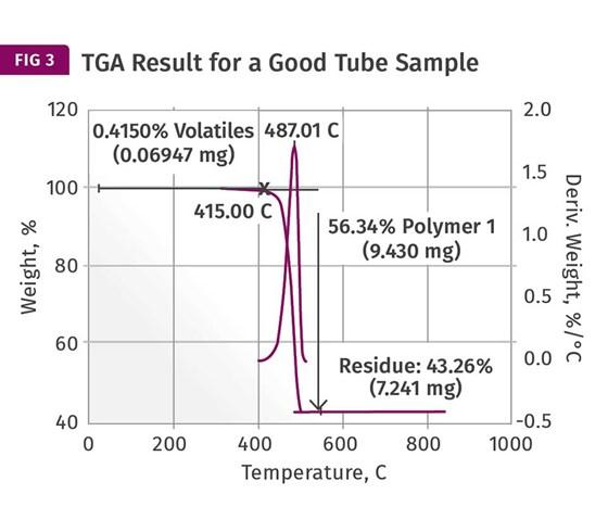 TGA Result for a Good Tube Sample