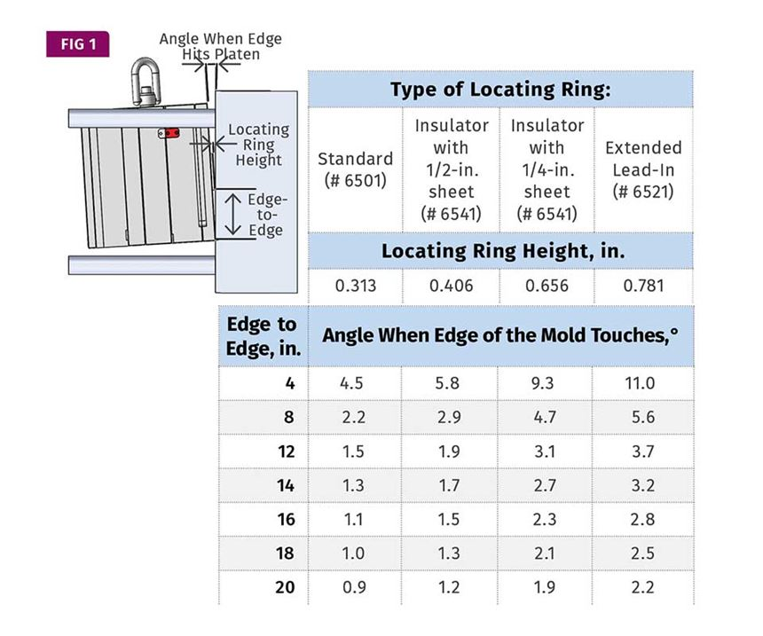 angle of locating ring impact against platen