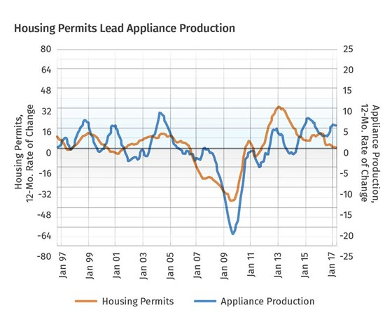 Housing Permits Lead Appliance Production