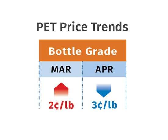 PET resin prices