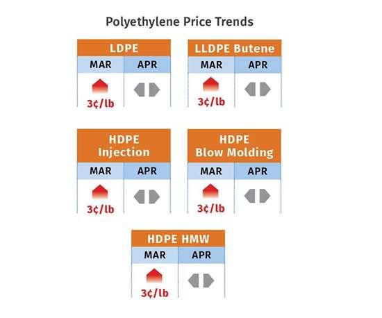 Polyethylene prices