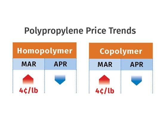 Polypropylene resin prices