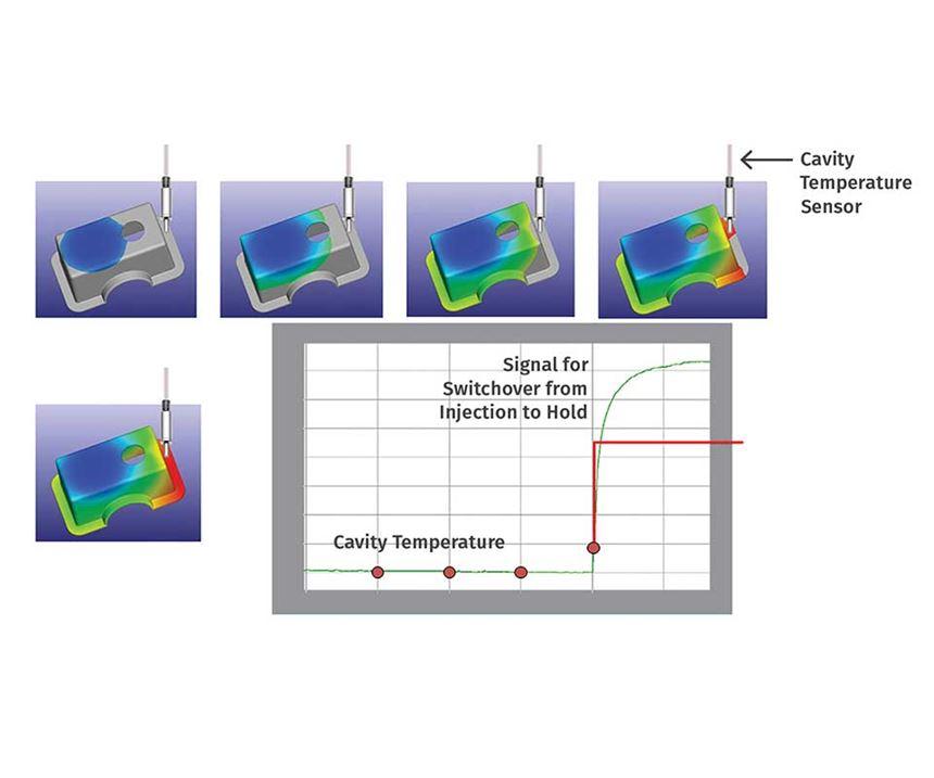 cavity temperature sensor