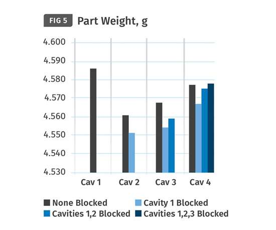 blocking cavities without applying a shear-rate controller