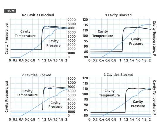 blocking cavities with a shear rate controller