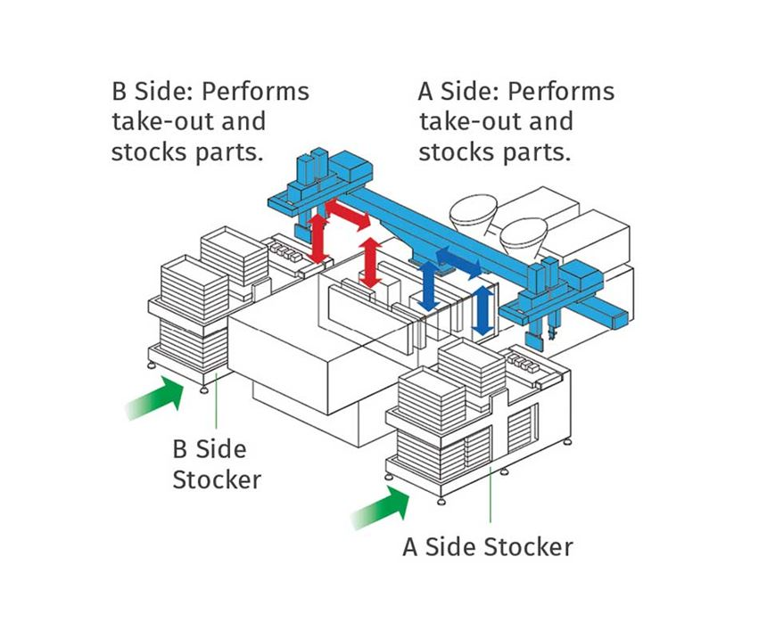 demolding and pack-out for ultra short molding cycles