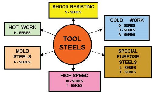 tool steel heat treatment