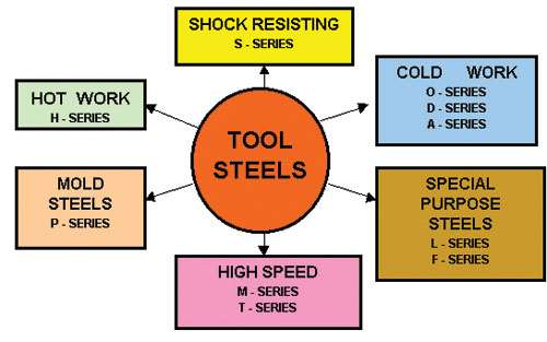 tool steel heat treatment