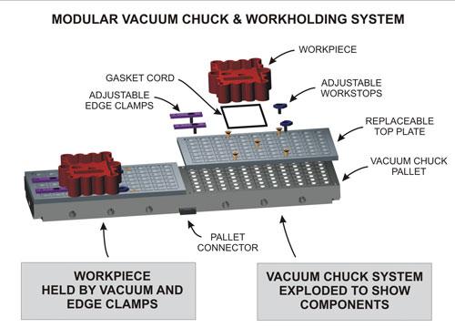 modular vacuum chuck