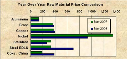 Material Impacts Chart