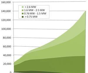 Fig. 6: Estimated Composite Wind Turbine Blade Unit Production, 2005-2017