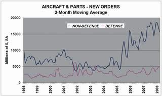 New Orders - Aircraft & Parts